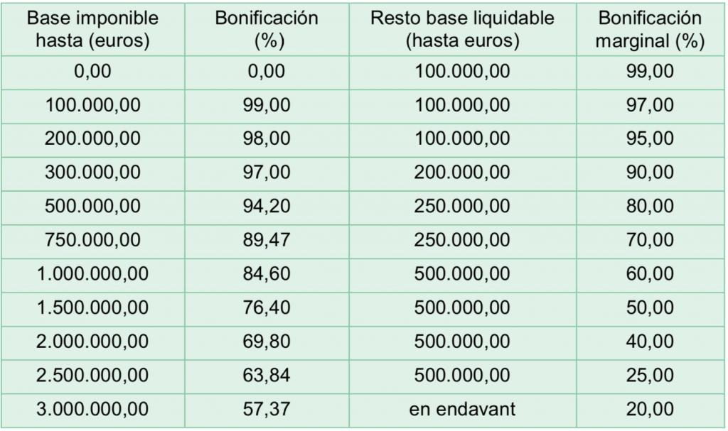 bonificación impuesto de sucesiones en Cataluña grupo i